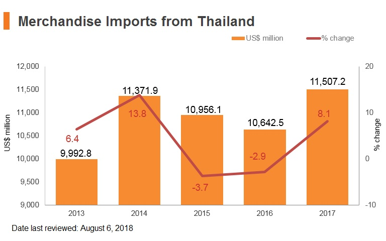 Graph: Merchandise imports from Thailand