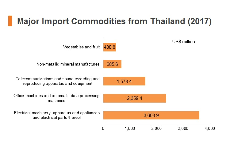Graph: Major import commodities from Thailand (2017)