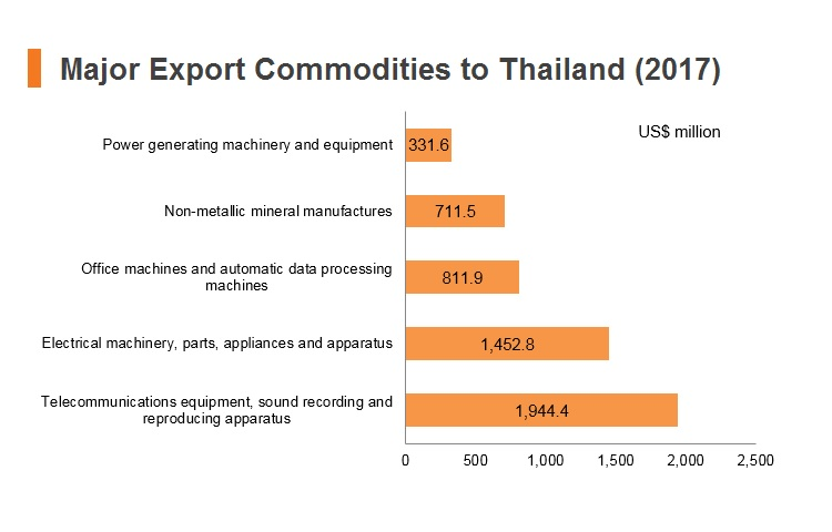 Graph: Major export commodities to Thailand (2017)