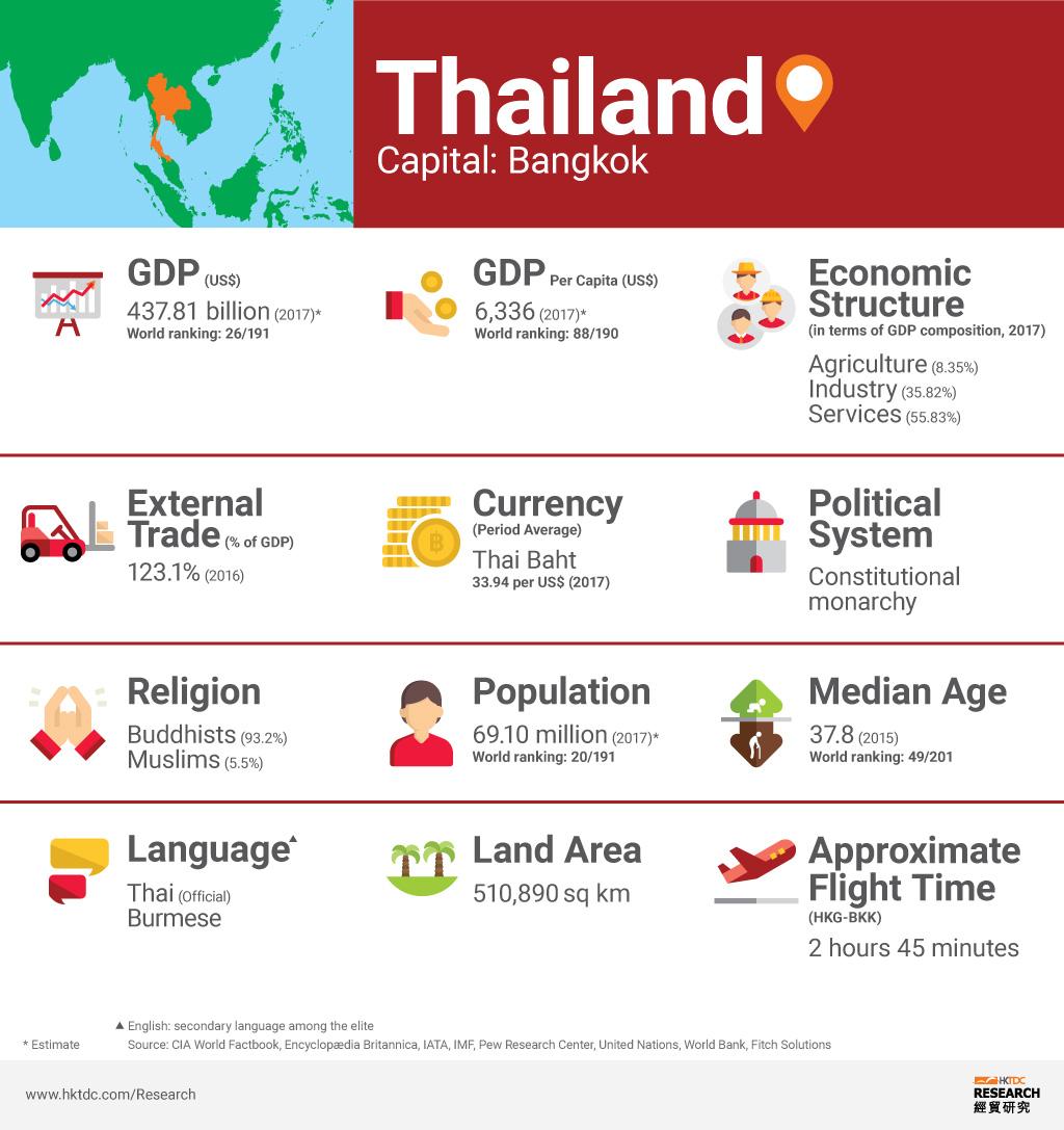 Picture: Thailand factsheet