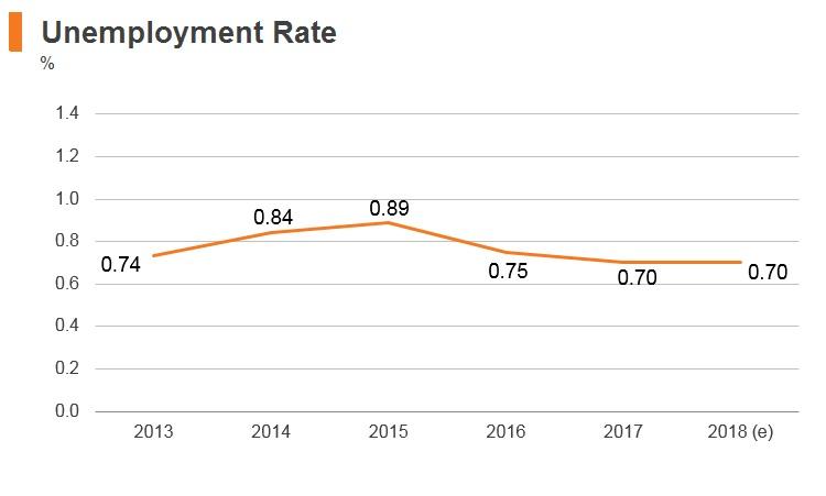 Graph: Thailand unemployment rate