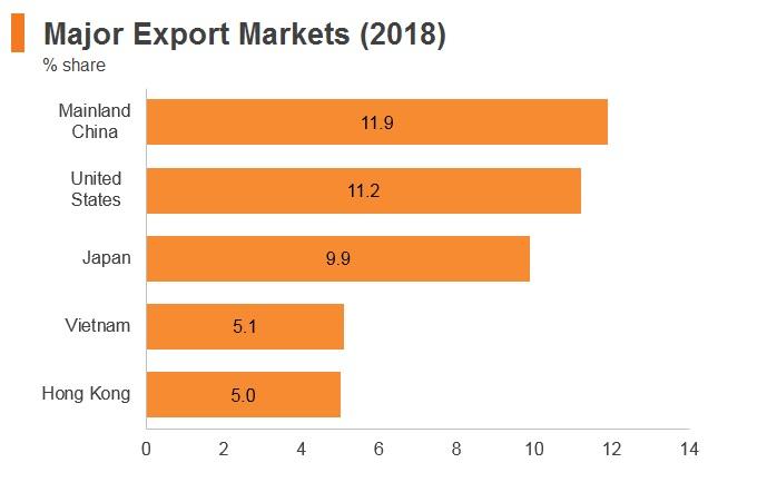 Graph: Thailand major export markets (2018)