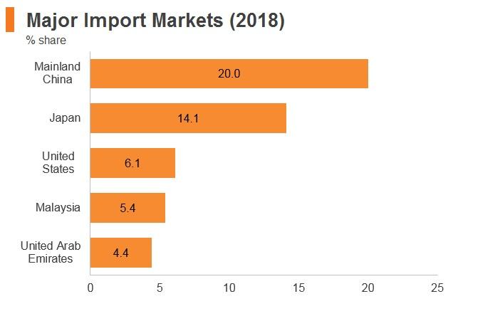 Graph: Thailand major import markets (2018)