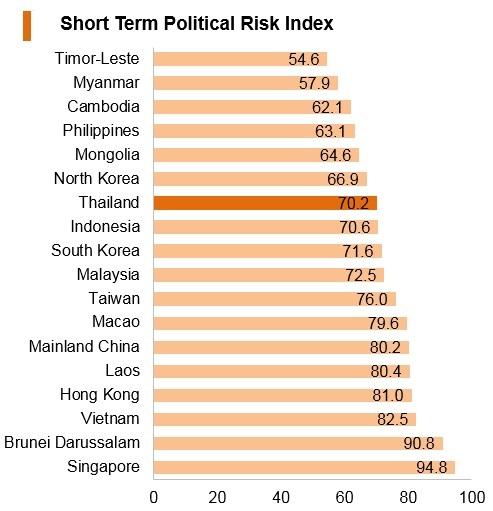 Graph: Thailand short term political risk index