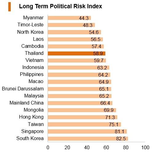Graph: Thailand long term political risk index