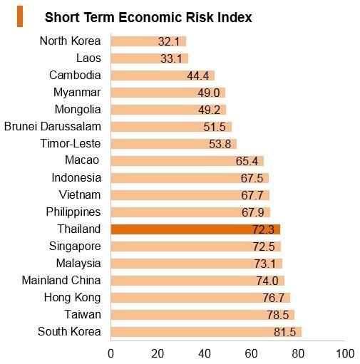 Graph: Thailand short term economic risk index