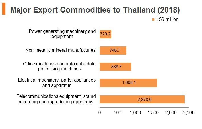 Graph: Major export commodities to Thailand (2018)