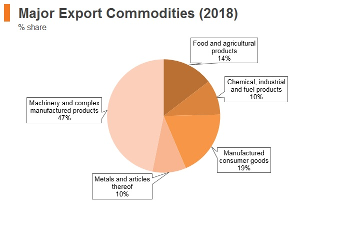 Graph: Thailand major export commodities (2018)