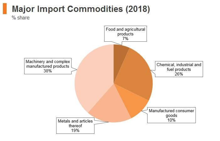 Graph: Thailand major import commodities (2018)