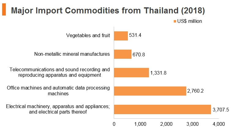 Graph: Major import commodities from Thailand (2018)
