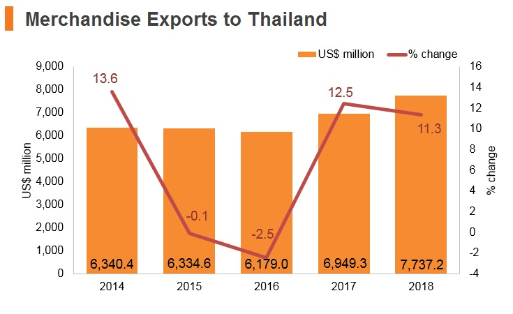 Graph: Merchandise exports to Thailand