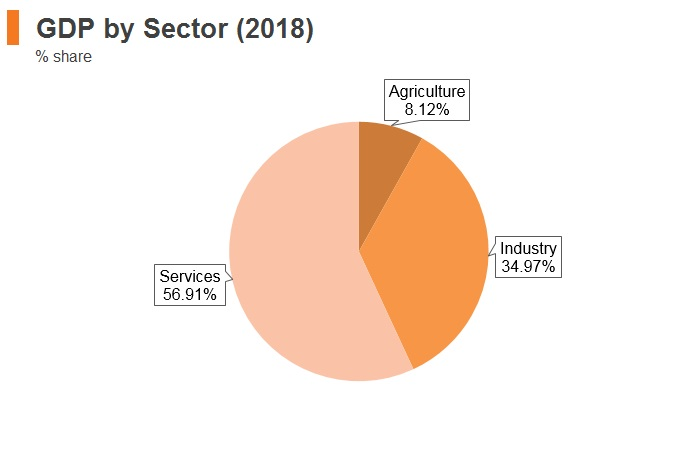 Graph: Thailand GDP by sector (2018)