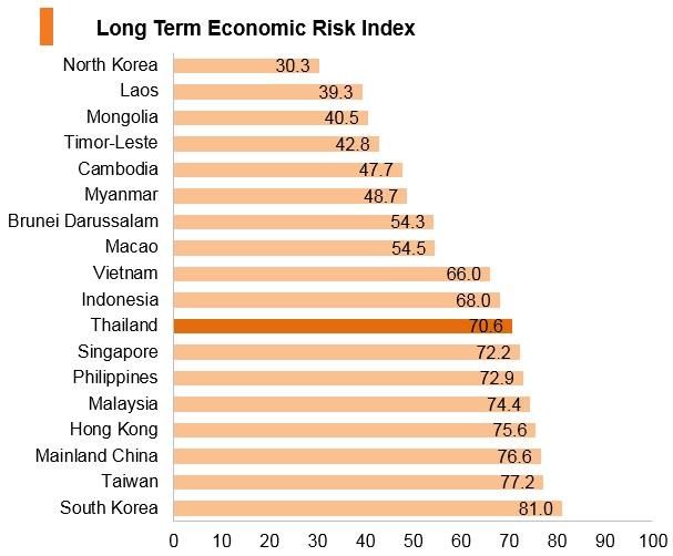 Graph: Thailand long term economic risk index