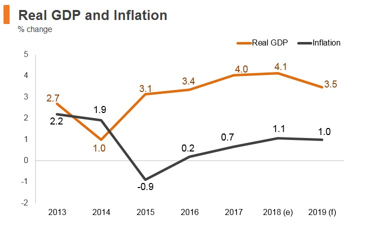 Graph: Thailand real GDP and inflation
