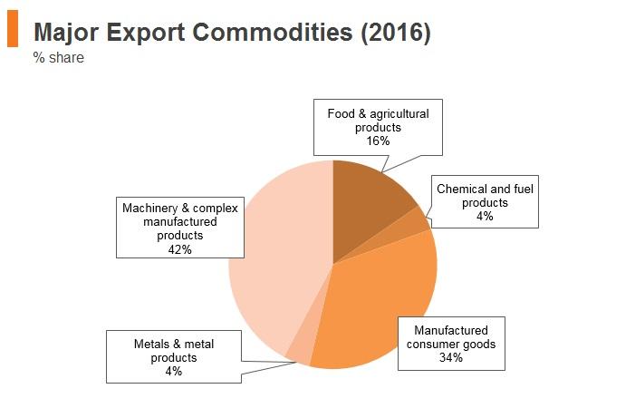 Graph: Vitenam major export commodities (2016)