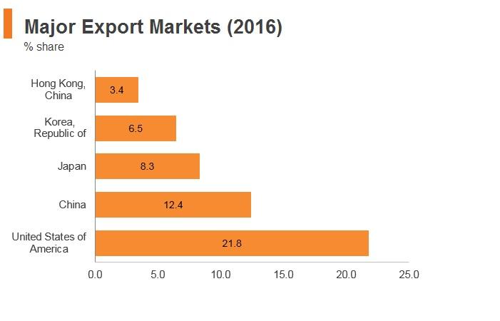 Graph: Vitenam major export markets (2016)