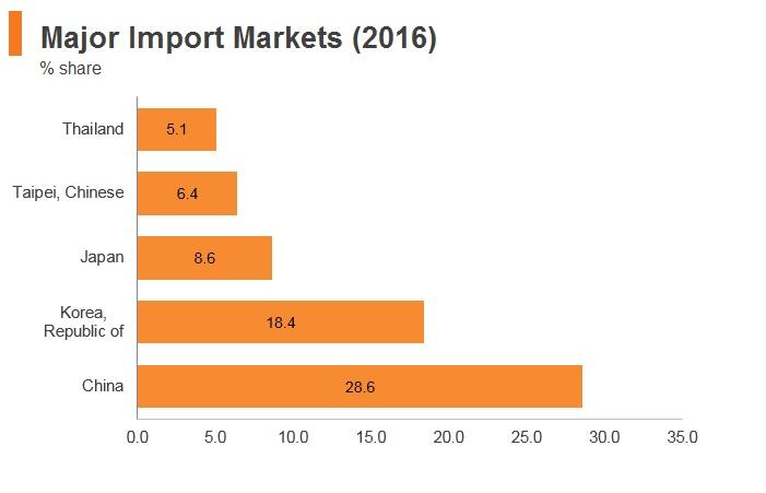 Graph: Vitenam major import markets (2016)