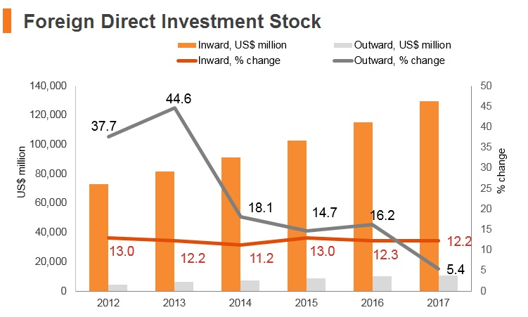 Graph: Vitenam FDI stock
