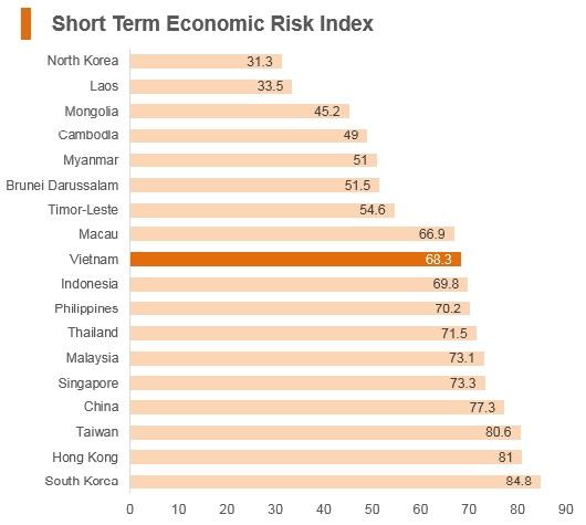 Graph: Vitenam short term economic risk index