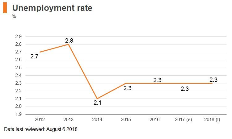 Graph: Vietnam unemployment rate