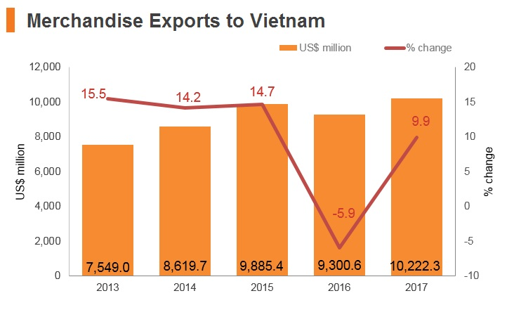 Graph: Merchandise exports to Vitenam