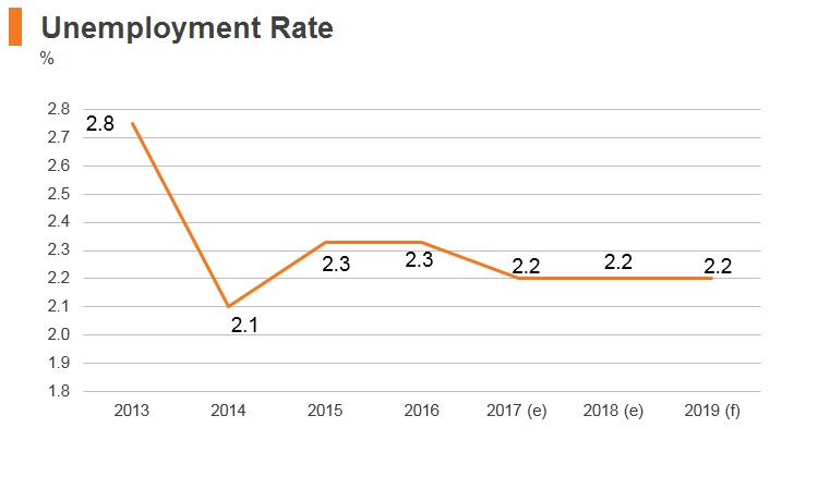 Graph: Vitenam unemployment rate