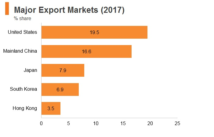 Graph: Vitenam major export markets (2017)