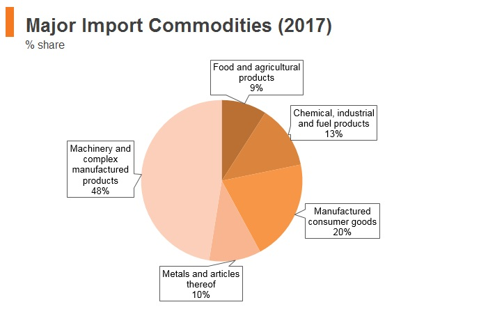 Graph: Vitenam major import commodities (2017)