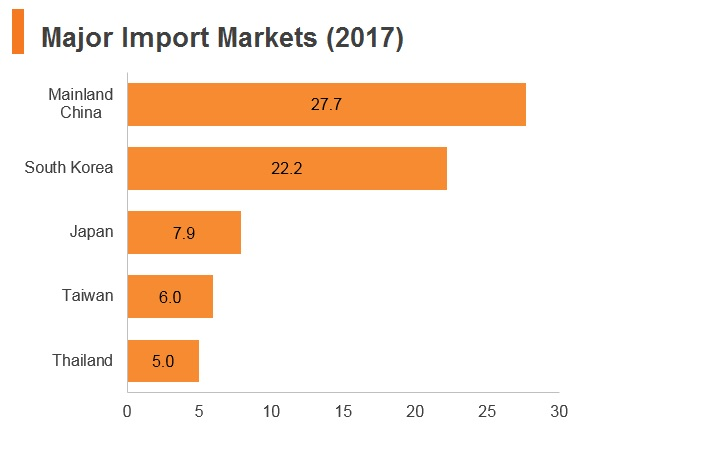 Graph: Vitenam major import markets (2017)