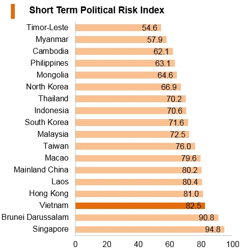 Graph: Vitenam short term political risk index