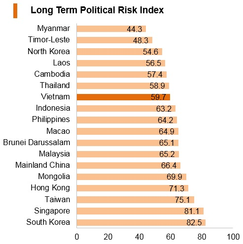 Graph: Vitenam long term political risk index