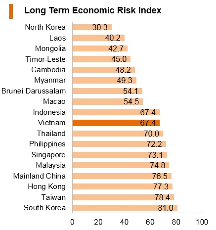 Graph: Vitenam long term economic risk index