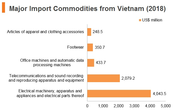 Graph: Major import commodities from Vitenam (2018)