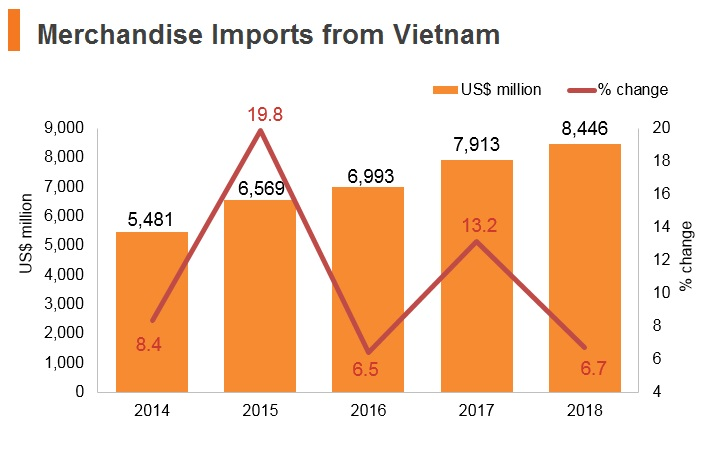 Graph: Merchandise imports from Vitenam