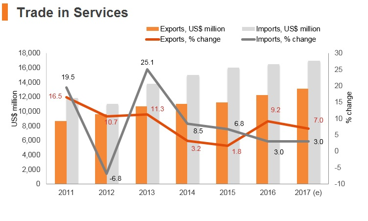 Graph: Vitenam trade in services