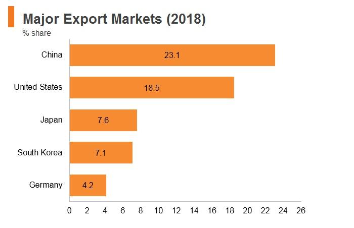 Graph: Vitenam major export markets (2018)