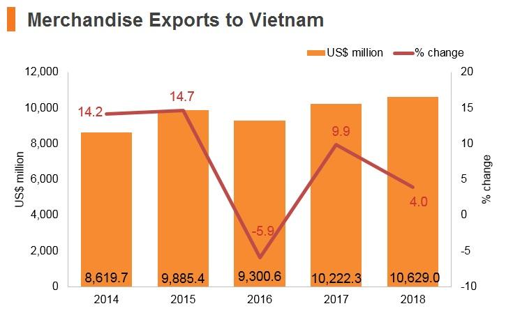 Graph: Merchandise exports to Vitenam