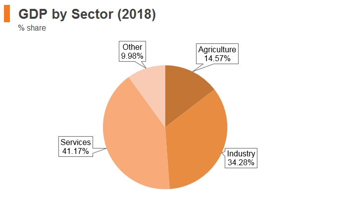 Graph: Vitenam GDP by sector (2018)