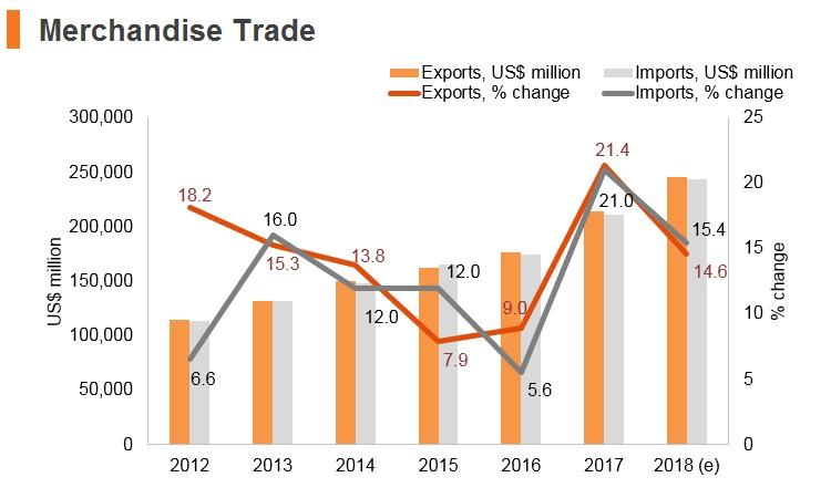 Graph: Vitenam merchandise trade