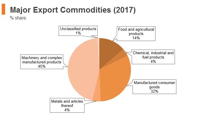 Graph: Vitenam major export commodities (2017)