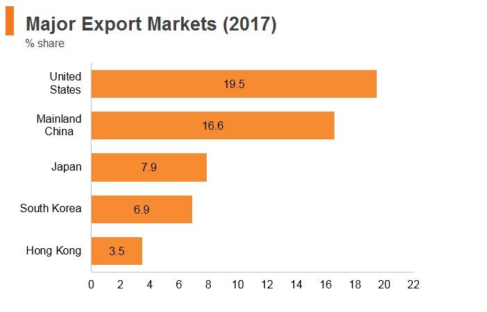 Graph: Vitenam major export markets (2017)