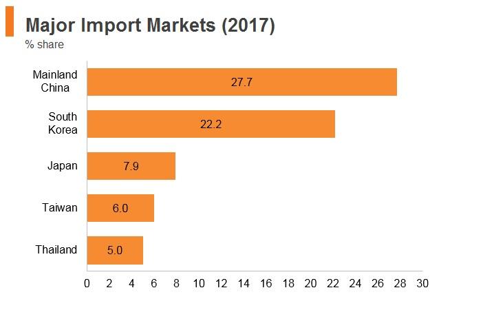 Graph: Vitenam major import markets (2017)