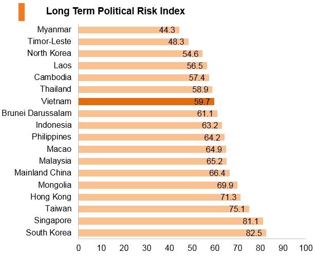 Graph: Vitenam long term political risk index