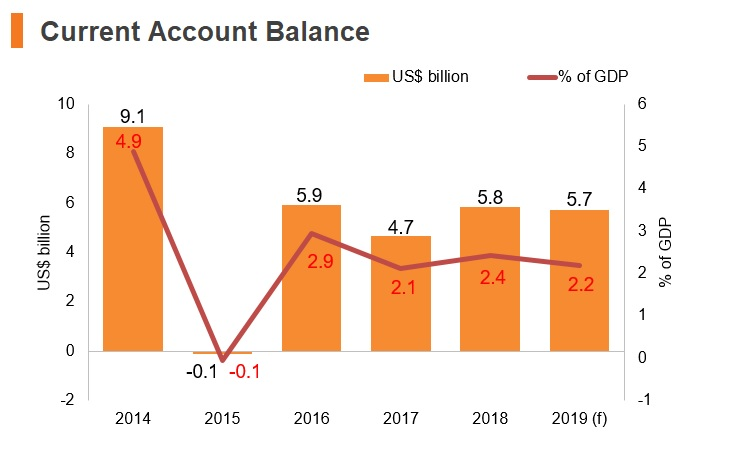 Graph: Vitenam current account balance