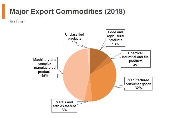 Graph: Vitenam major export commodities (2018)