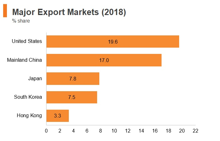 Graph: Vitenam major export markets (2018)