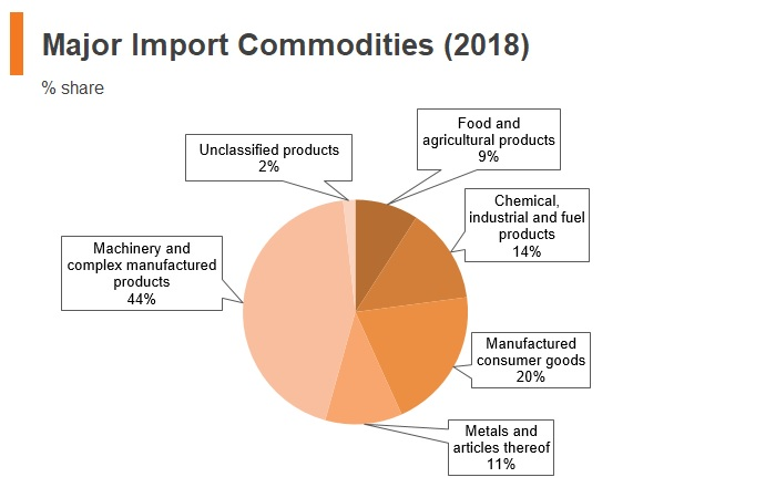 Graph: Vitenam major import commodities (2018)
