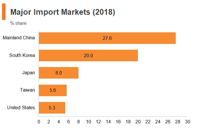 Graph: Vitenam major import markets (2018)