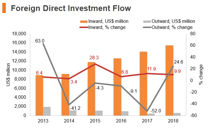 Graph: Vitenam FDI flow