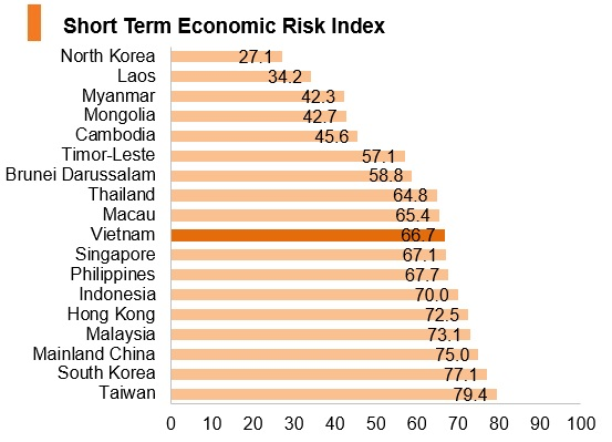 Graph: Vitenam short term economic risk index
